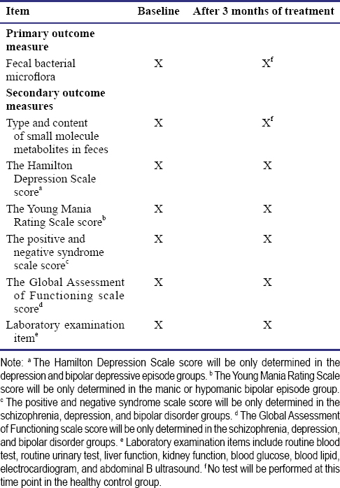Differences in intestinal microflora and metabolites between