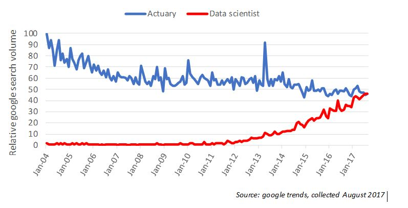 Normal Deviance \u2013 Why you should totally include data science in - job description of actuary