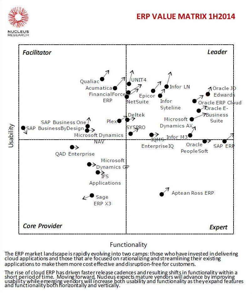 Nucleus Research Puts Acumatica Closer to Leader Quadrant in Latest - value matrix
