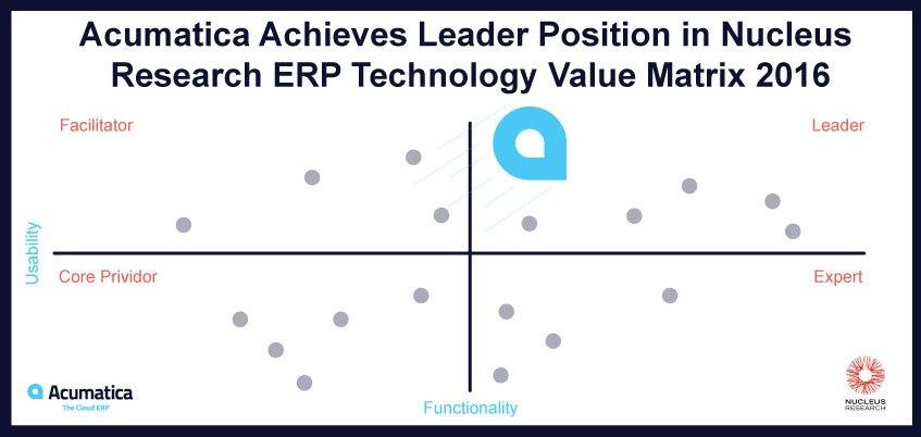 Nucleus Research ERP Technology Value Matrix 2016 Acumatica - value matrix
