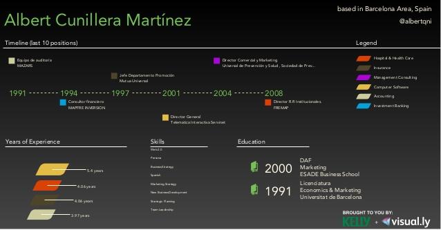 Infografía trayectoria profesional Albert Cunillera Martínez