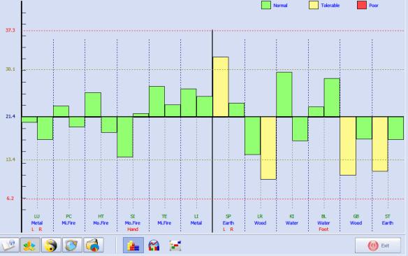 meridian testing result