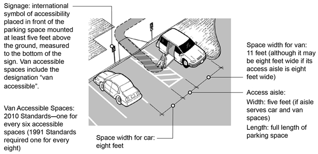 ADA parking requirements ARE Site Planning Pinterest - requirement analysis
