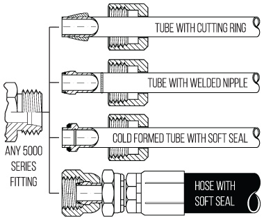 How to ID 24° Tube Fittings Adaptall
