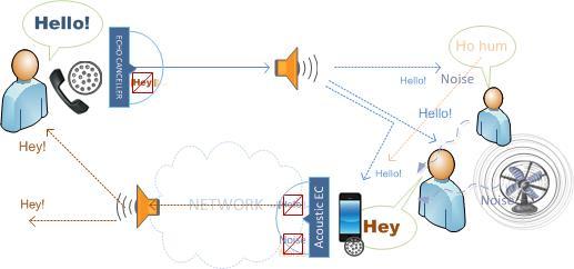 Understanding Echo \u2013 Causes and Solutions Adaptive Digital