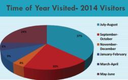 2014 Adirondack Tourism Survey