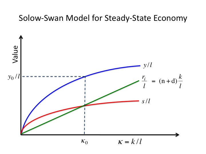 the solow swan model of economic growth What is the effect on aggregate output, capital, investment and consumption, per-capita output, capital, investment and consumption, and per-effective-worker capital and output of a change in the growth rate of labor augmented technology more videos on the solow model:.