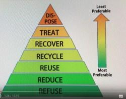 Afvalpiramide van Chandak met 'Disposal' an de top (Bron: Still van TEDxMITID-presentatie)