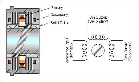 Position Sensor Technology by Admotec \u2013 Admotec