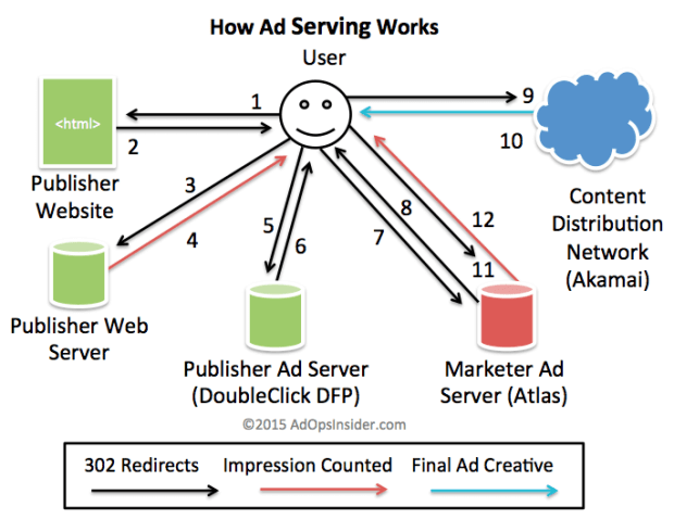 diagram of how ad serving works