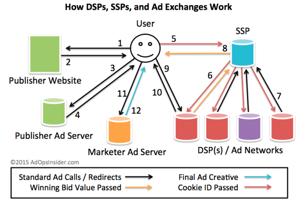 Diagram of the Ad Exchange Redirect Process