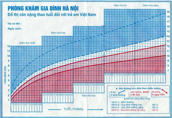 Vietnamese Growth Chart #3