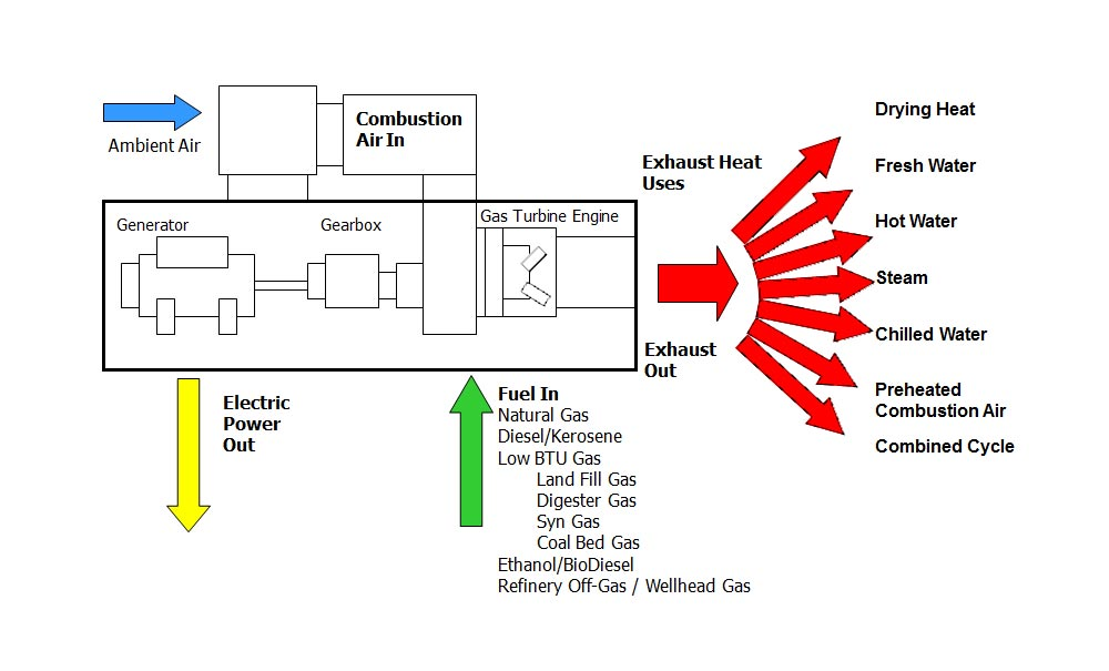 Gas Turbine Power Plants by Adpower