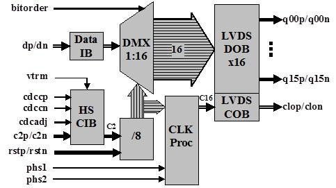 ASNT2140-KMA - ADSANTEC116 Programmable DDR Demultiplexer