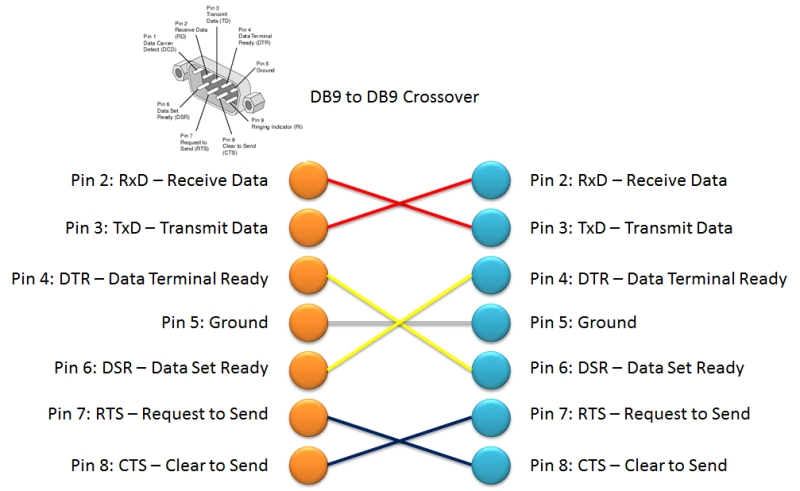 Db9 Cable Wiring Wiring Schematic Diagram