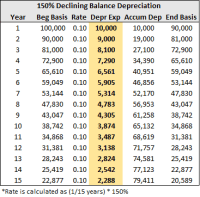 tax depreciation tables | Brokeasshome.com