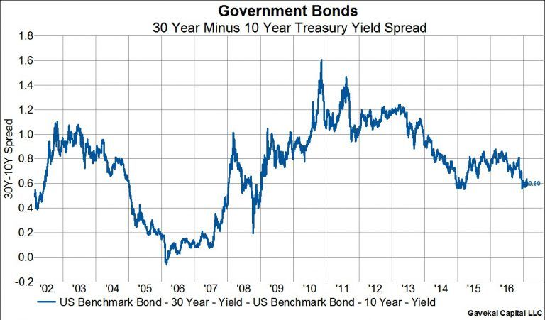 Long-End of US Yield Curve Is Flattening, Short-End SteepeningThe