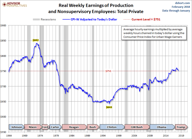 CPI-W Adjusted Weekly Earnings