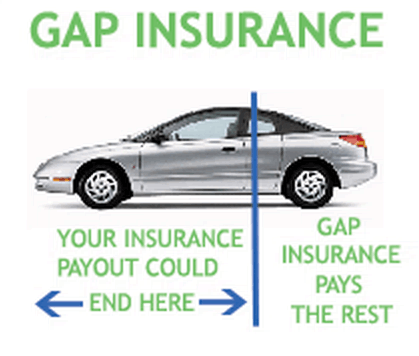 What Is Insurance Definition And Meaning What Is Gap Insurance Definition And Overview – Advisoryhq