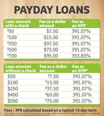 10 Tips for Finding the Best Online Payday Loans with Bad, Good, or Poor Credit – AdvisoryHQ