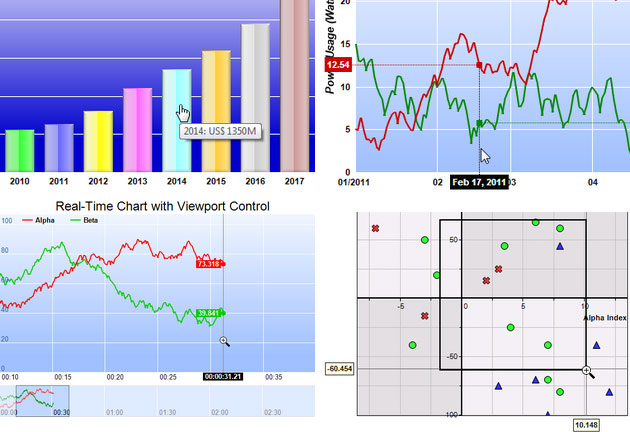 ChartDirector Chart Component and Control Library for NET (C#/VB