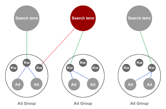 Search terms, keywords and ads