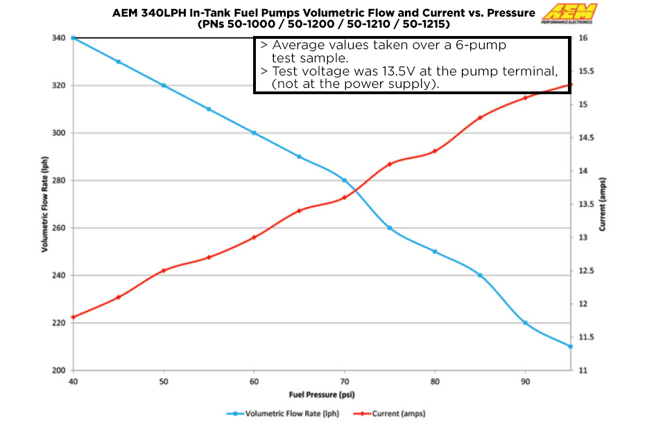 340lph High Flow In-Tank Fuel Pump (Offset Inlet) AEM