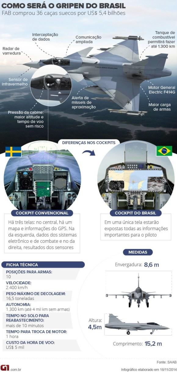 Infográfico mudança cockpit Gripen NG para o Brasil - G1