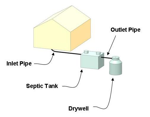 What Are the Types of Septic Systems? - Aero-Stream® LLC