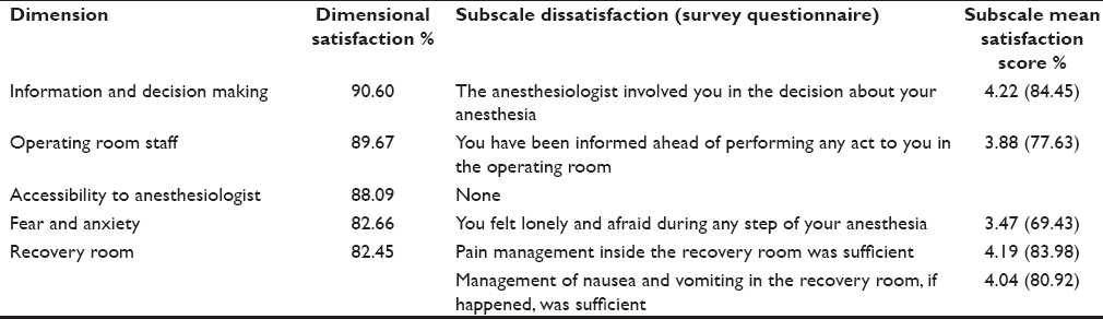 Patient satisfaction in anesthesia A modified Iowa Satisfaction - patient satisfaction survey template