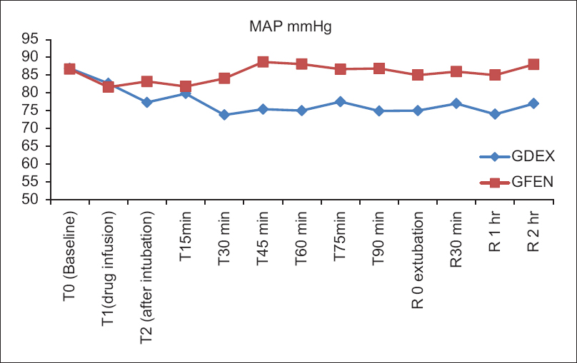 View Image - how to graph blood pressure over time