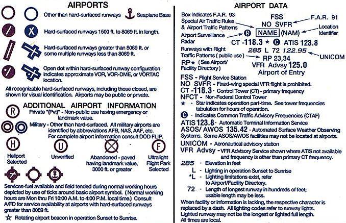 Aerospaceweborg Ask Us - Sectional Chart Runway Symbols