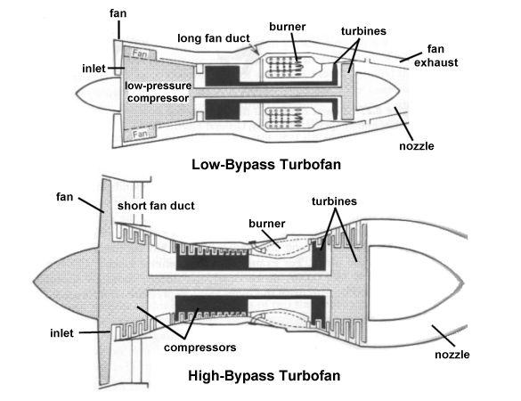 Aerospaceweborg Ask Us - Jet Engine Types