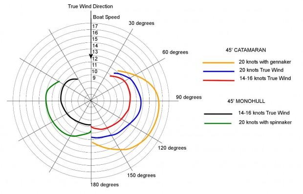wind speed diagram