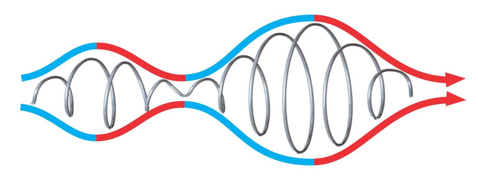 Convergent Design Loop