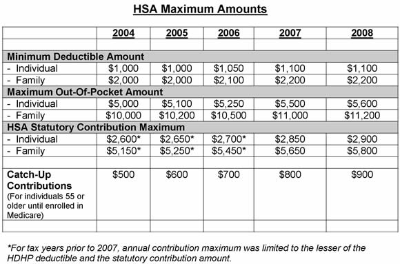 Health Savings Accounts Updated rules for qualified distributions