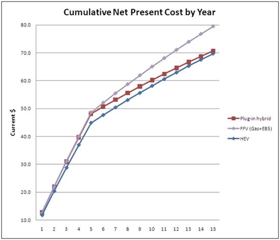 Alternative Fuels Data Center Vehicle Cost Calculator Assumptions