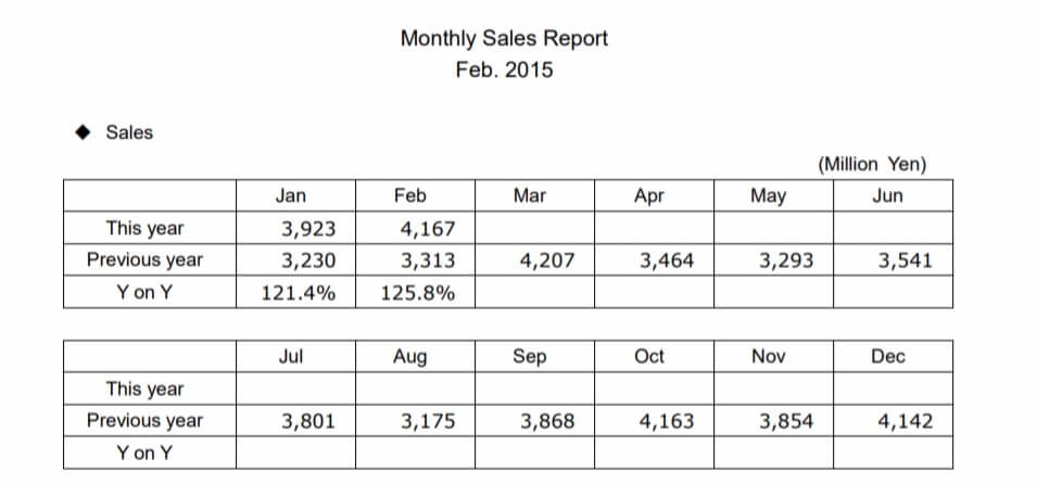 sales report Affiliate Royale