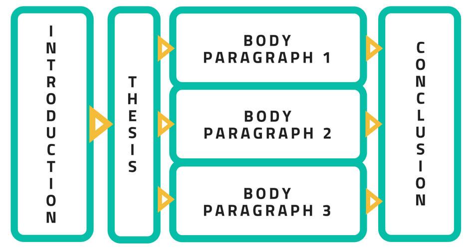 How to Write a 5-Paragraph Essay Outline