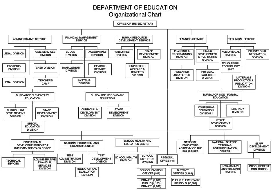 Organizational Structure Chart of DepEd - Schools / Universities 8418