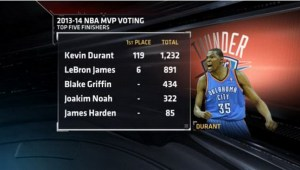 kevin durant_MVP2014