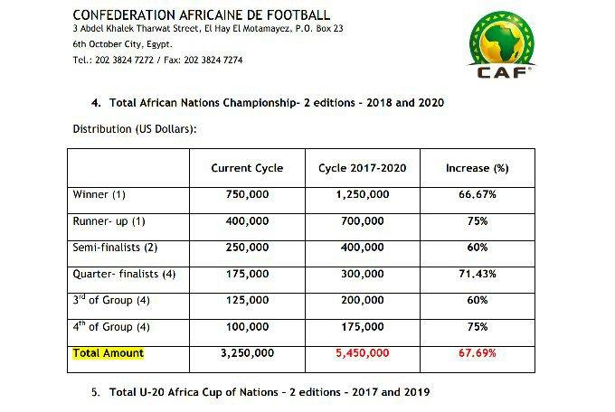 La CAF augmente sensiblement les montants de ses récompenses — Compétitions africaines