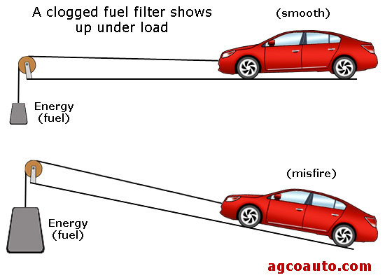 Honda Civic Fuel Filter Symptoms Wiring Diagram 2019