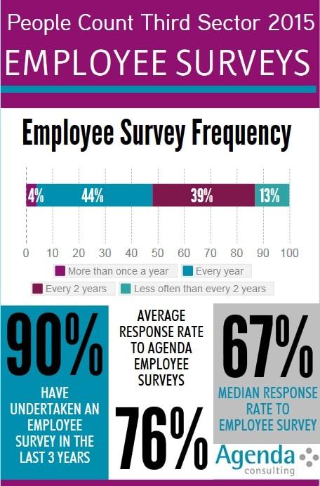 Agenda Consulting Employee surveys u2013 how do you compare? Agenda - employee survey