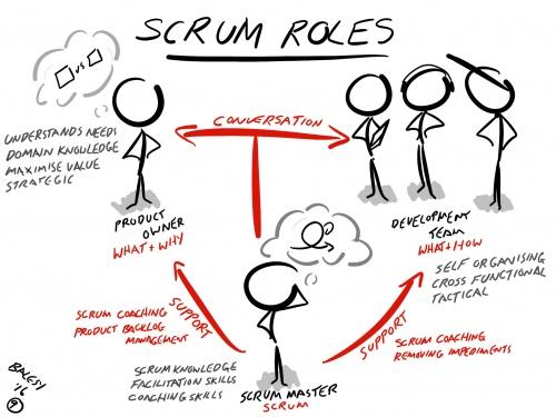 Scrum Roles - AgileMe