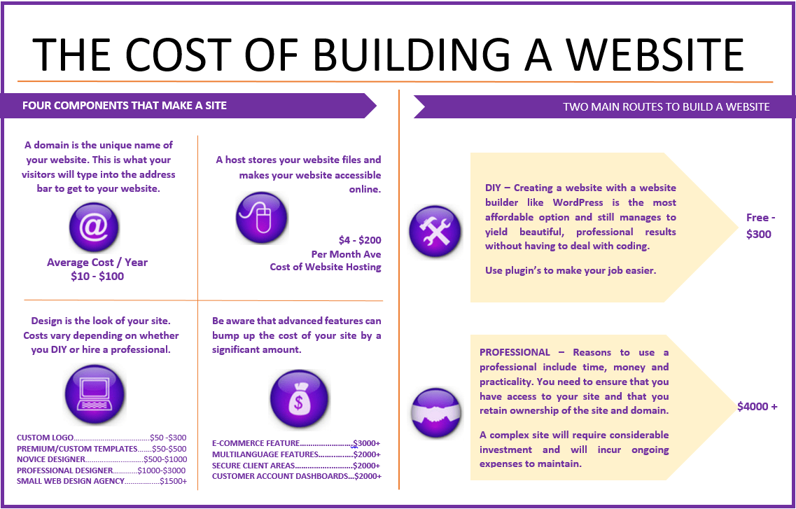 how to make a website free of cost
