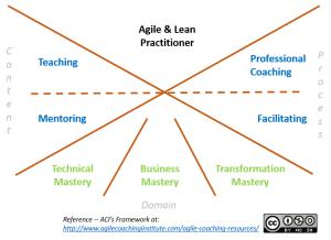 ACI Agile Coach Competency Framework