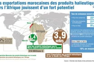 """""""Quelles opportunités pour les produits halieutiques marocains sur le marché africain ?""""."""