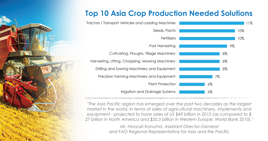 Top 10 Asia Crop Production Needed Solutions