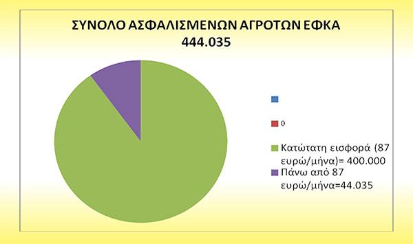 ligoteres-asfalistikes-eisfores-agrotes1